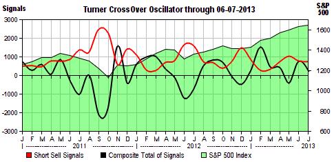 Turner CrossOver Oscillator
