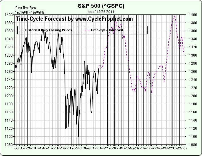 Time Cycle Forecast S&P 500